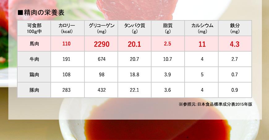 精肉の栄養表